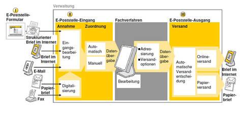 Report Internet-Brief der Deutschen Post AG : Wenn der Postmann ...