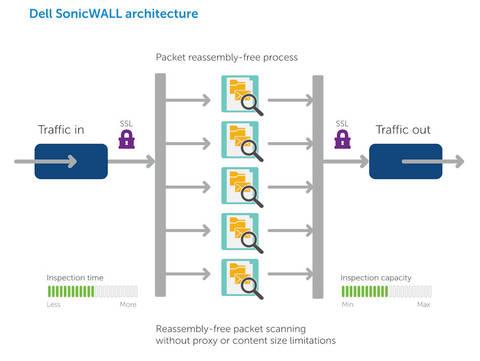 Test Dell Sonicwall TZ400: Hohe Leistung für kleine Unternehmen